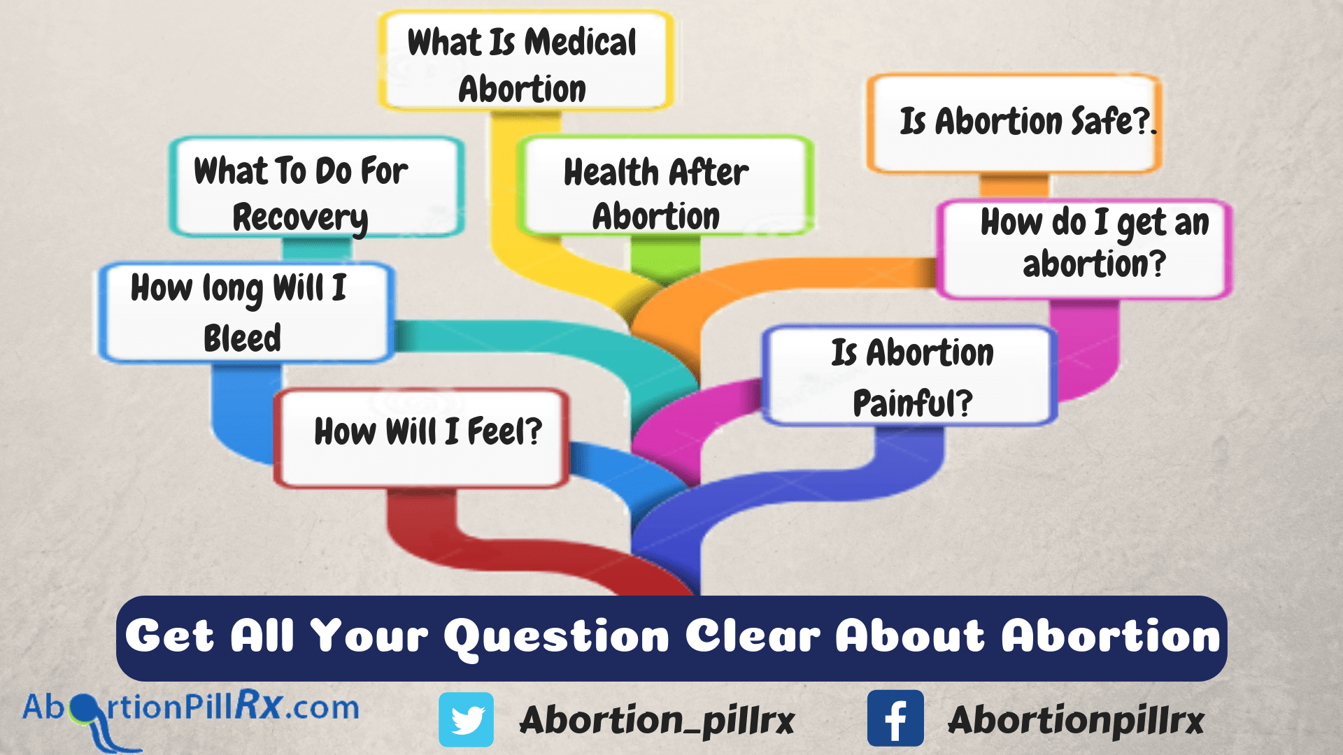 Abortion FAQ
